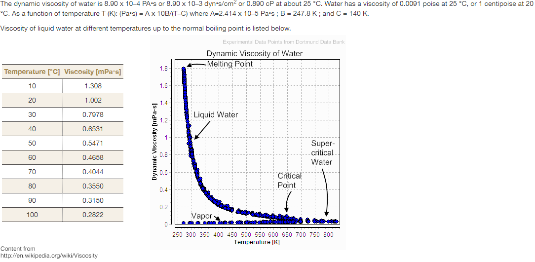 water viscosity