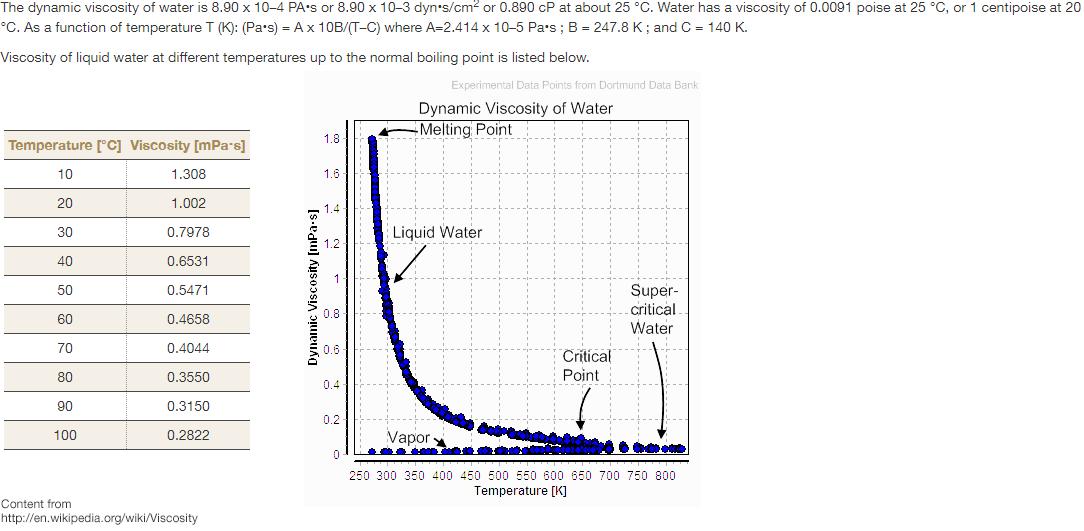 water viscosity